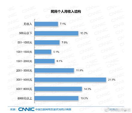 官方数据:全国72.4%的网民一个月挣不