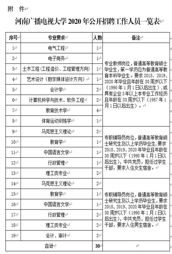 2020河南广播电视大学招聘方案
